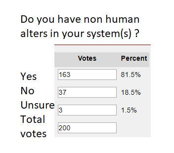 non human alters